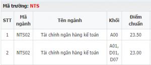 Điểm chuẩn đai học ngân hàng HCM
